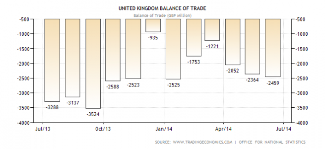 United Kingdom balance of trade June 2014.
