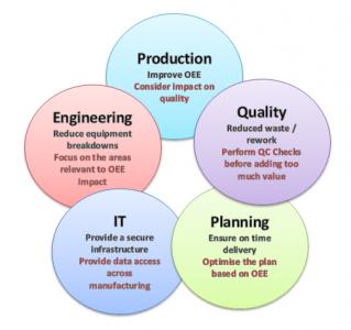 Cimlogic model for collaborative problem solving through MES deployment.