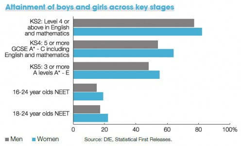 Attainment of boys and girls